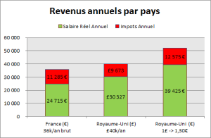 revenus annuels par pays: France et UK