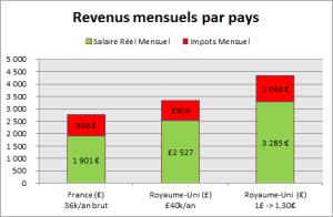 revenus mensuels par pays: France et UK