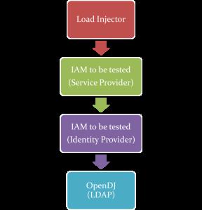 IAM test setup
