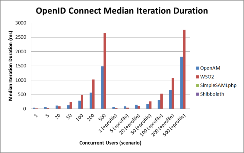 openid connect latency