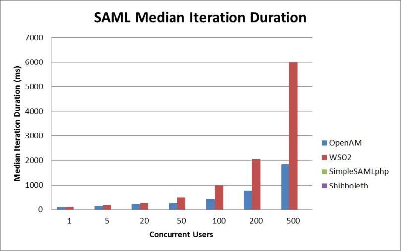 saml latency