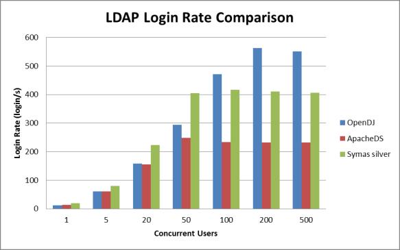 LDAP Benchmark: OpenDJ vs OpenLDAP vs Symas OpenLDAP vs