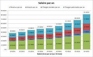 salaire par an en France: brut, net et charges