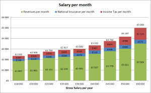 salary per month in the UK: gross, income tax and national insurance