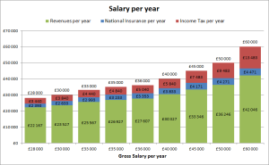 salary per year in the UK: gross, income tax and national insurance