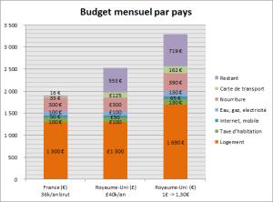 budget mensuel par pays: France et UK