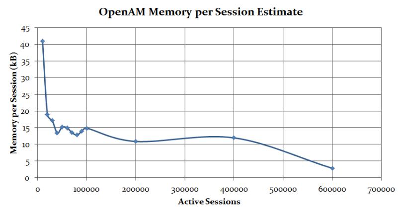 OpenAM memory per session