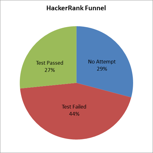 HackerRank Testing: A glimpse at the company side | The HFT Guy