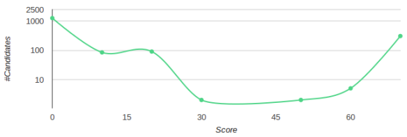 Cracking the HackerRank Test: 100% score made easy | The HFT Guy
