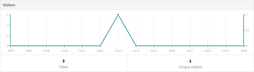 GitHub traffic statistics