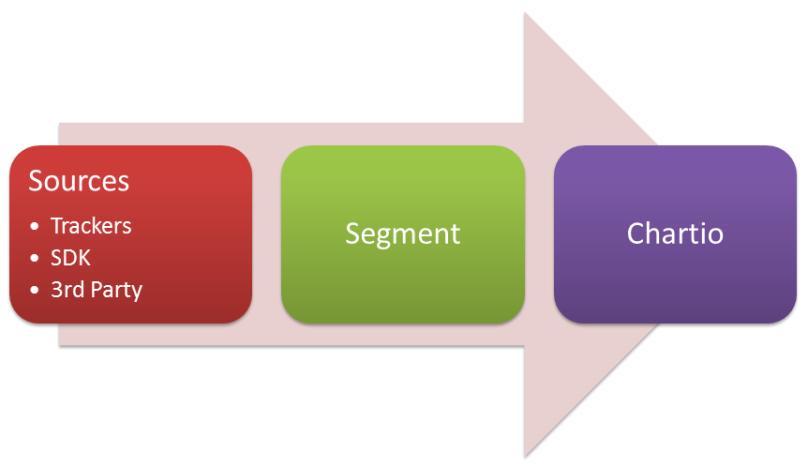 externalized analytics pipeline segment chartio