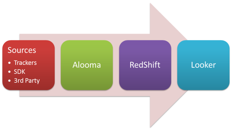 on premise analytics pipeline alooma redshift looker