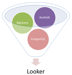 looker integrations