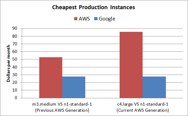 google cloud vs aws pricing cheapest production instances
