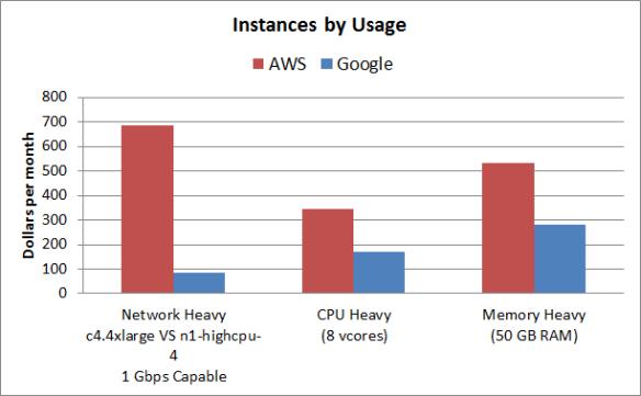 Google Cloud is 50% cheaper than AWS | The HFT Guy