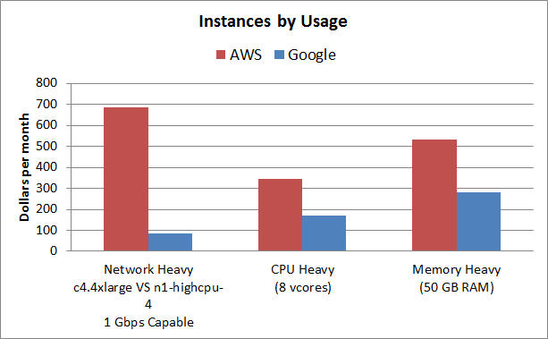 google cloud vs aws pricing instances by usage