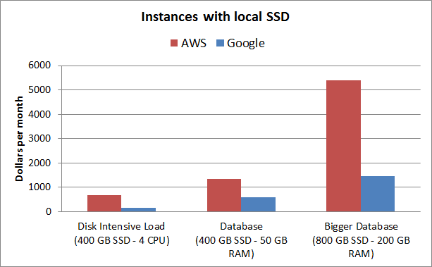 aws-vs-gce-pricing-instances-with-local-ssd