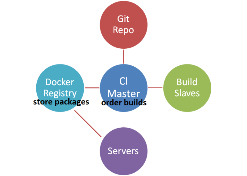 build pipeline with docker