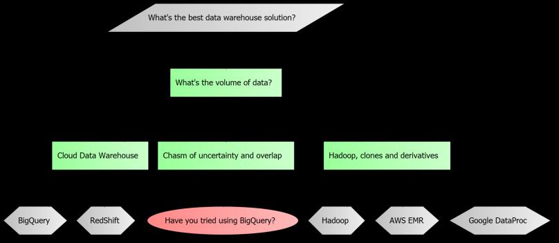 datawarehouse flowchart