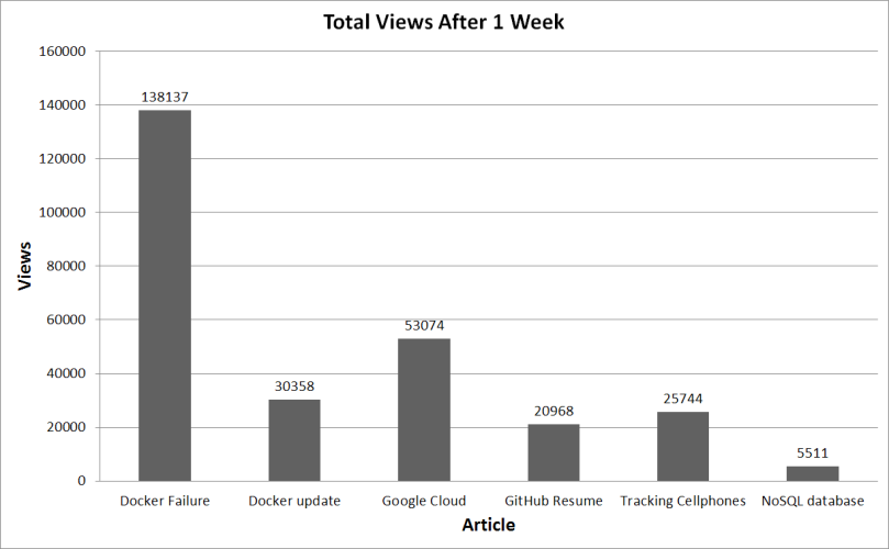 HN views per week