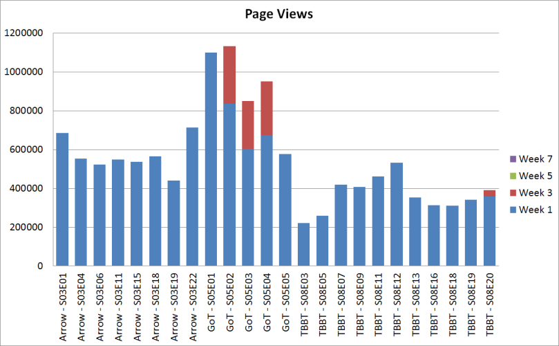 popular episodes page views
