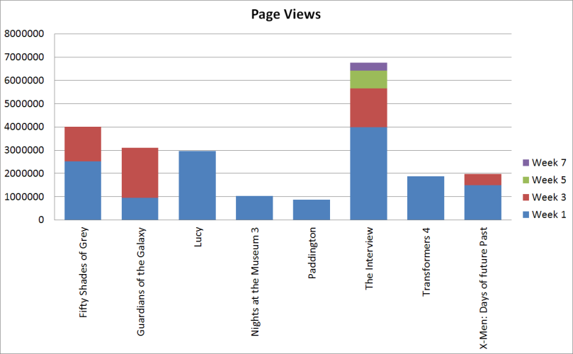 popular movies page views
