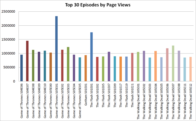 top 30 episodes by page views