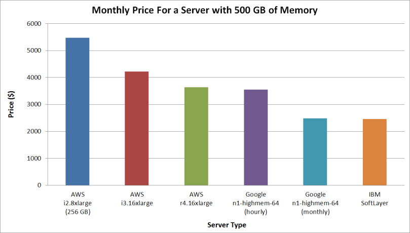 softlayer monthly price for a server with 500gb of memory.png