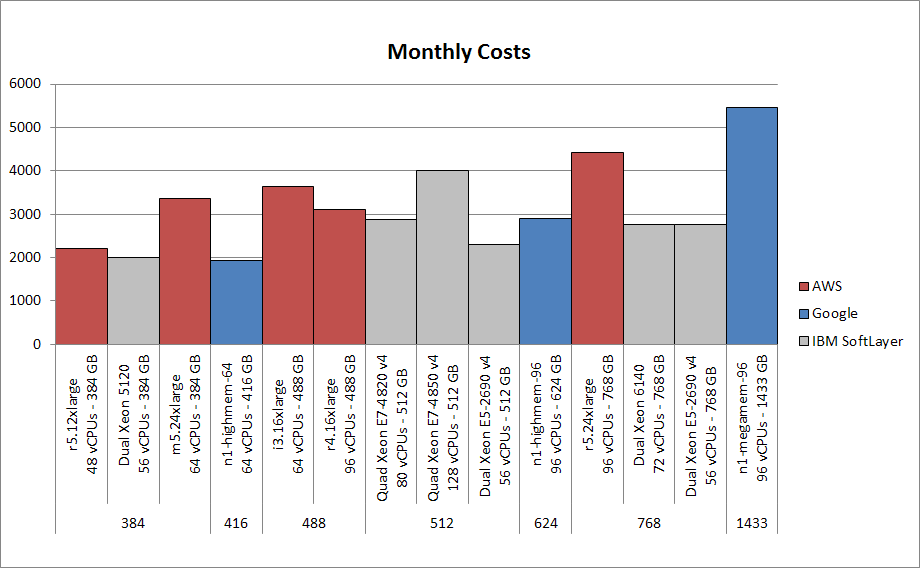 AWS is now cheaper than IBM SoftLayer | The HFT Guy